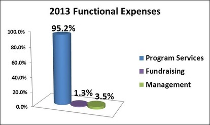 2012 TRUE Africa Expenses
